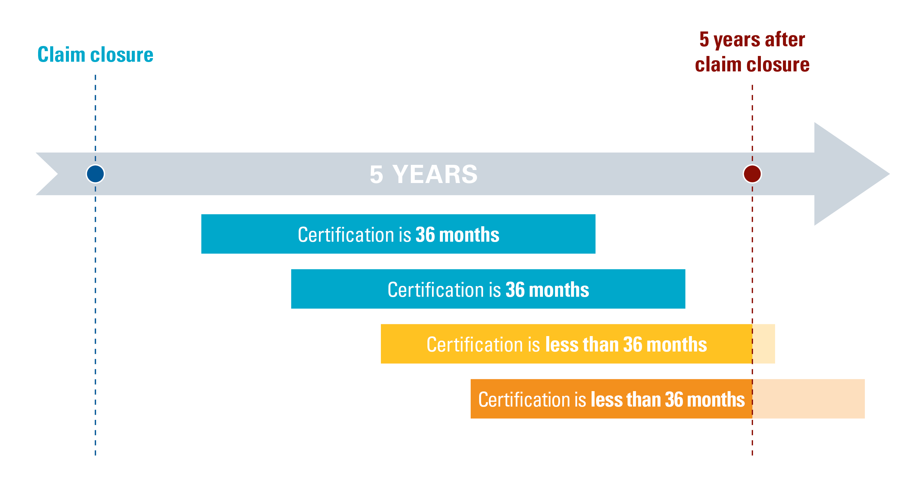 Preferred Worker Certification Period Timeline Graphic